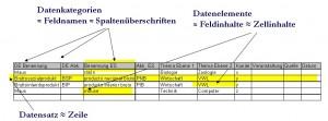 TerminologieManagement Tabelle