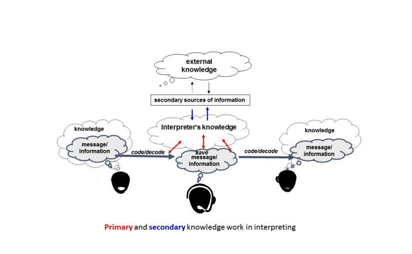 The Future of Interpreting & Translating – Professional Precariat or Digital Elite?