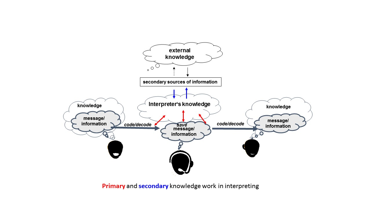 primary and secondary knowledge work in interpreting